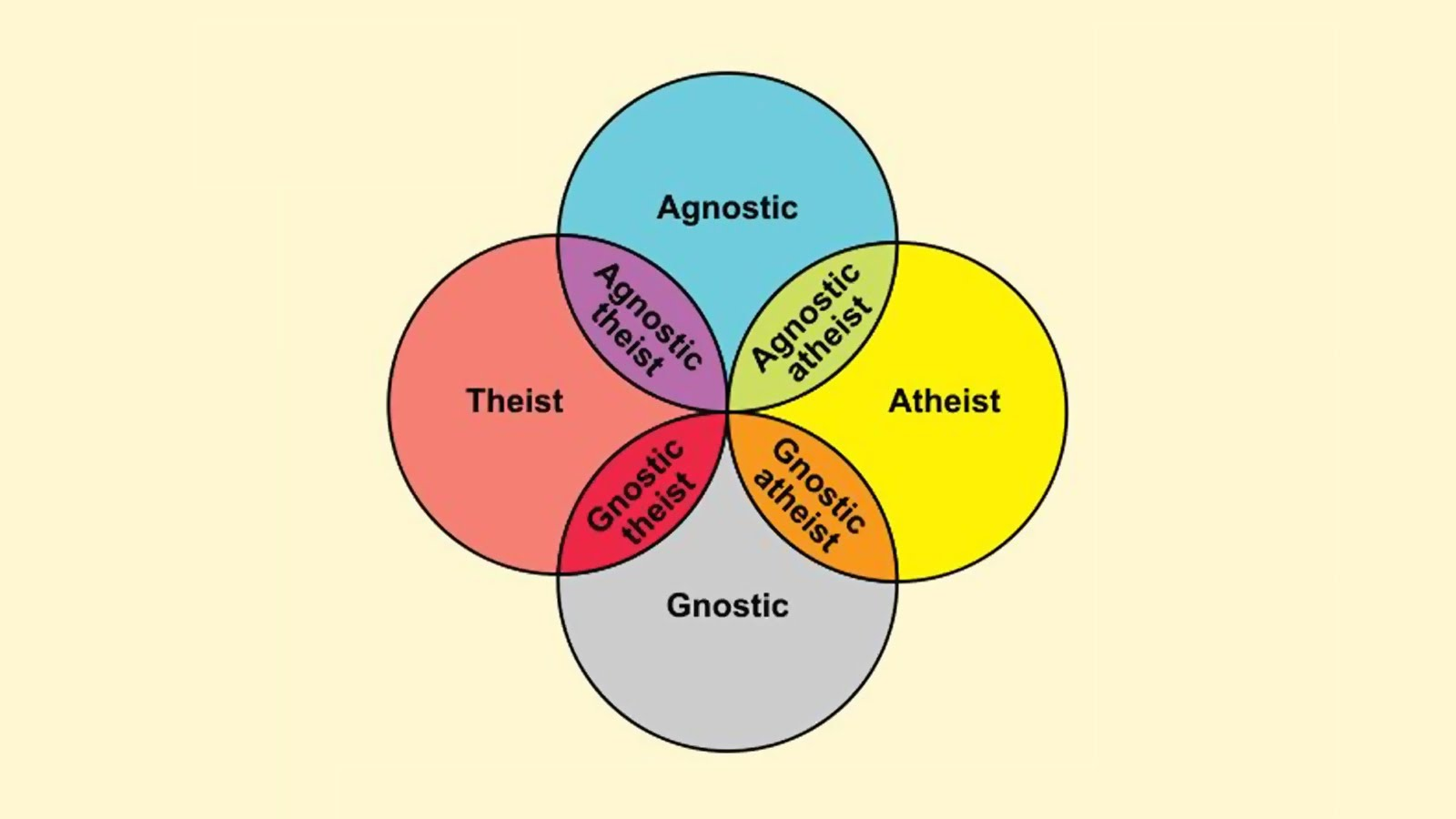 Agnostics are atheist.
